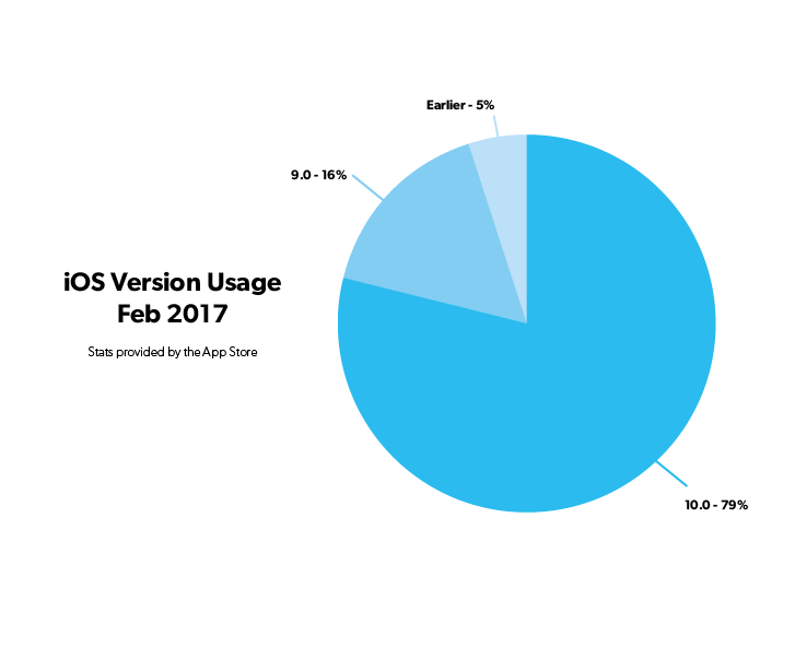 iOS Version breakdown 2017_02.png