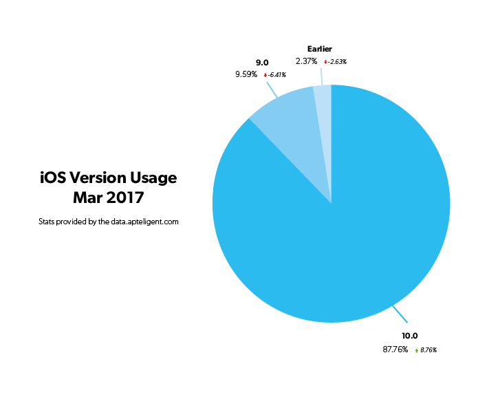 iOS Version breakdown 2017_03.png