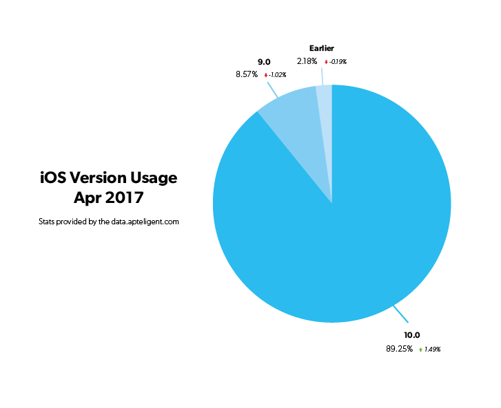 iOS Version breakdown 2017_04.png